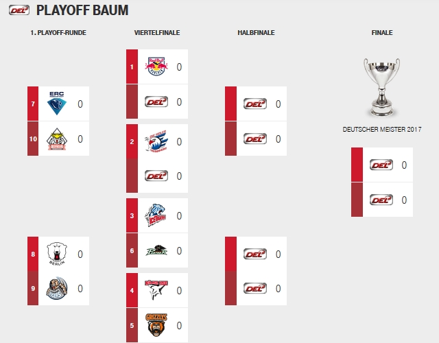 playoffs eishockey