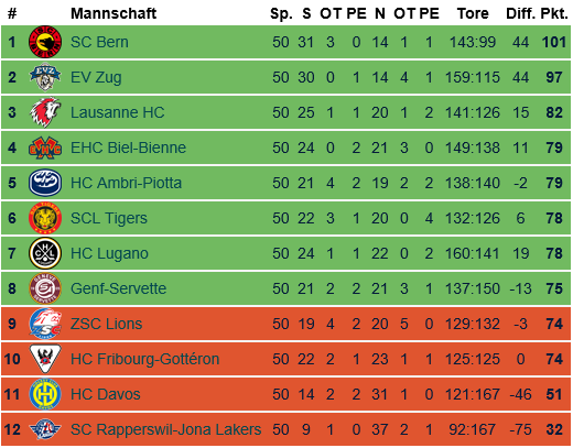 Tabelle National League